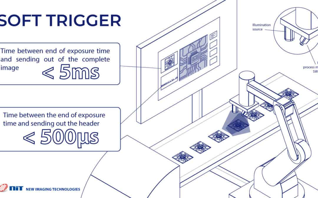 """NIT has designed a specific """"Soft Trigger"""" mode for its flagship WiDy SenS VGA InGaAs SWIR GigE Vision camera"""